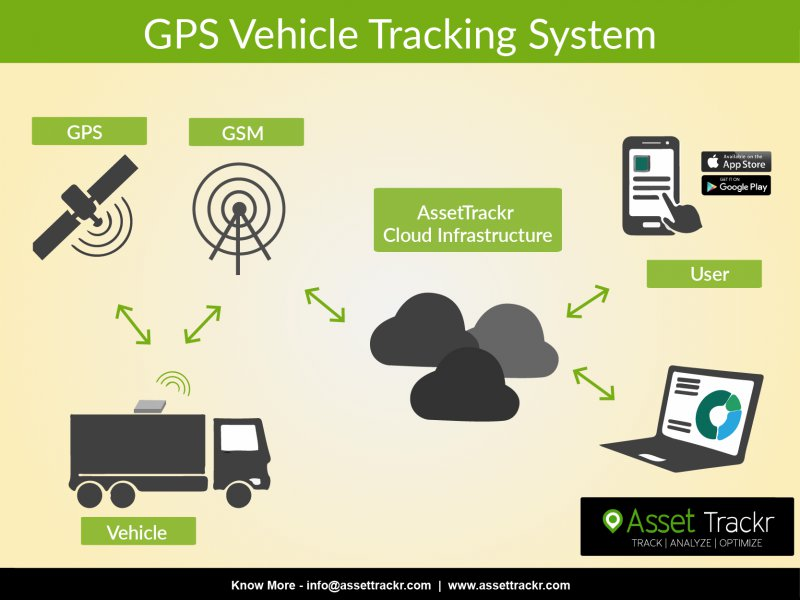 GPS Vehicle Tracking System India